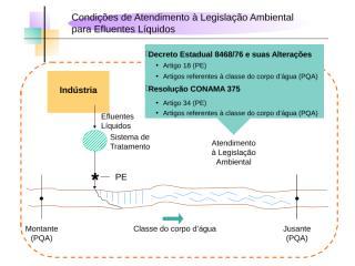 Legislação aplicada a efluentes líquidos e SEGREGAÇÃO DE EFLUENTES.ppt